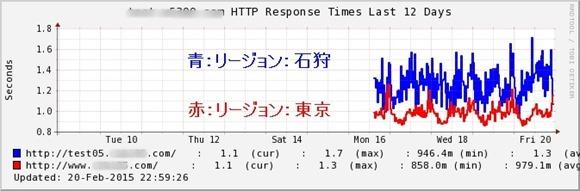 HTTPのレスポンス比較