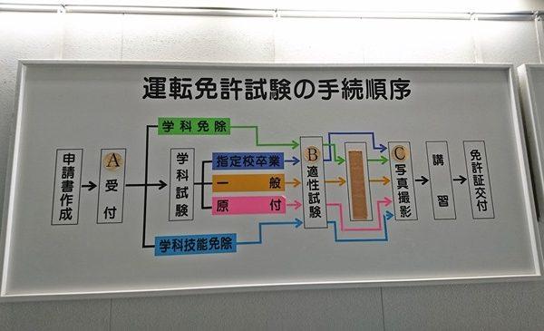 福岡自動車運転免許試験場de受付・学科試験受験から免許証交付までの所用時間はいかに?